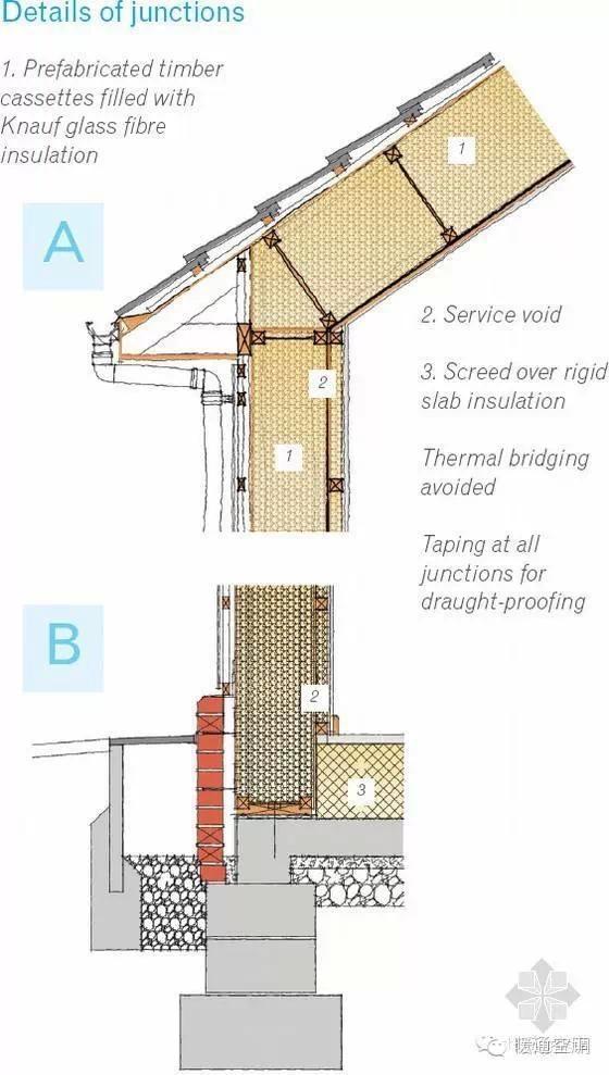 被动式低碳节能住宅,屋顶,外墙
